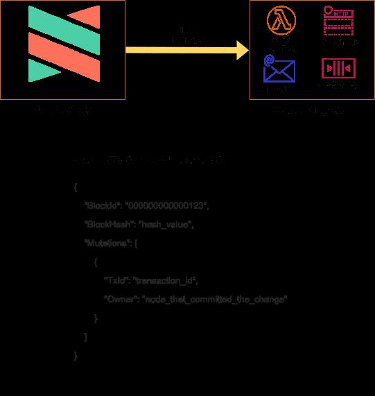 Block Notification Flow