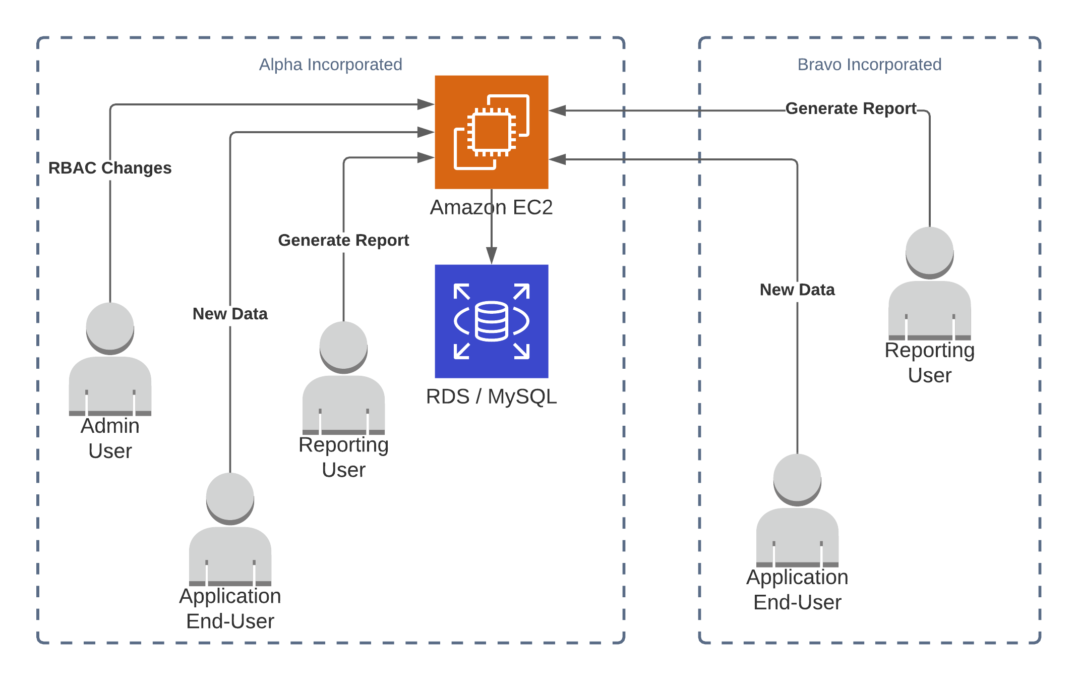 A diagram with a single central SQL database, accessed by users in different companies
