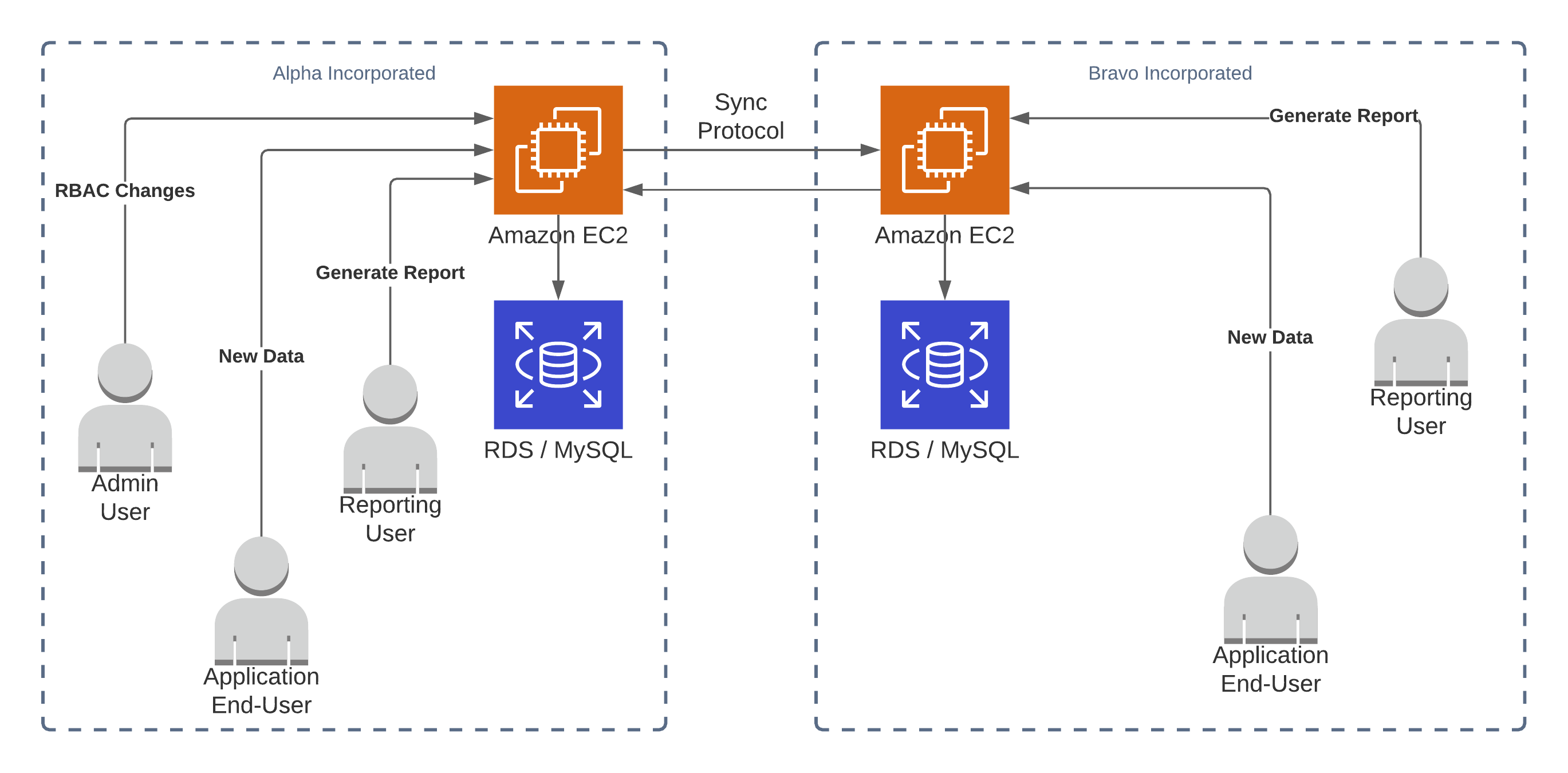 A diagram with two separate SQL databases, accessed by users in different companies but synchronized via a protocol